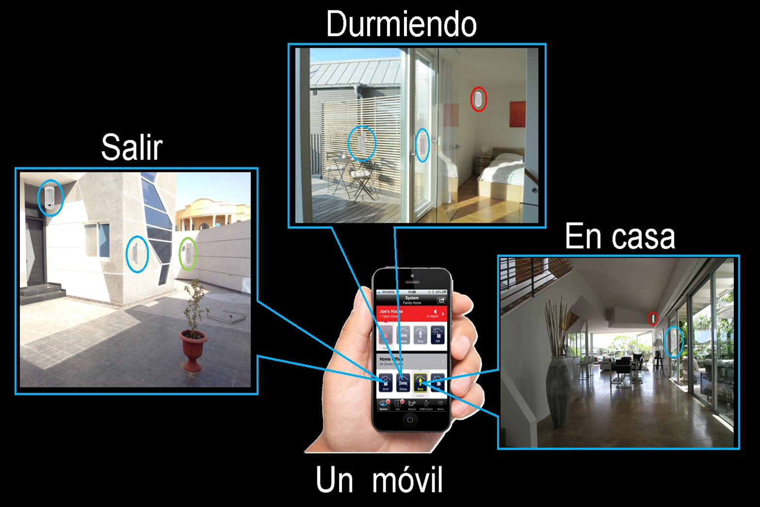 Sistemas de alarmas robotizados integrados en la casa